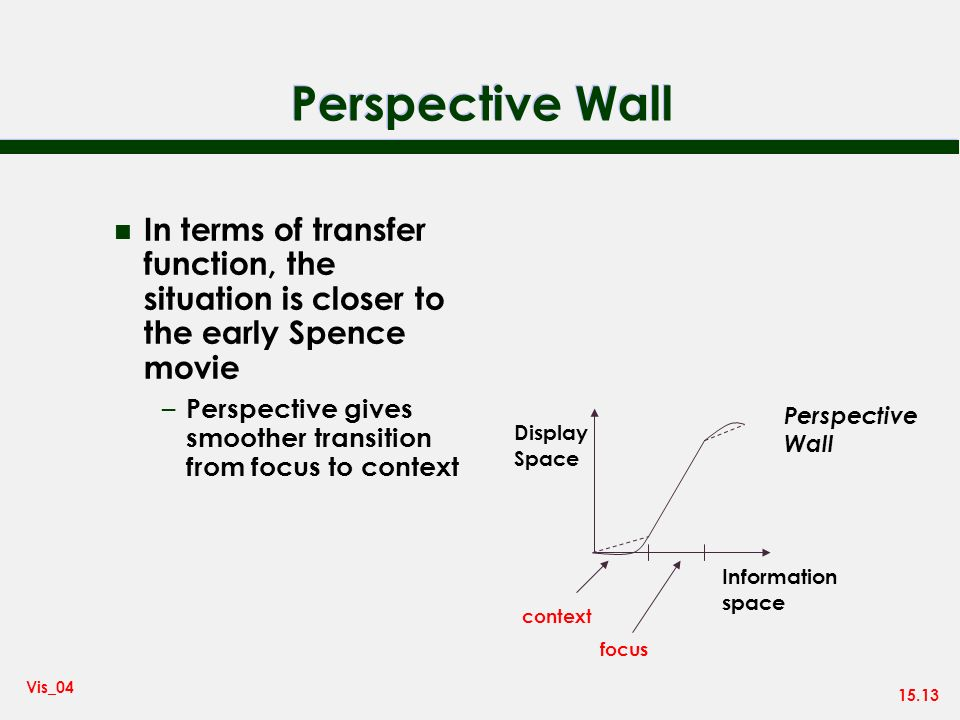 15.13 Vis_04 Perspective Wall n In terms of transfer function, the situation is closer to the early Spence movie – Perspective gives smoother transition from focus to context Information space Display Space Perspective Wall context focus