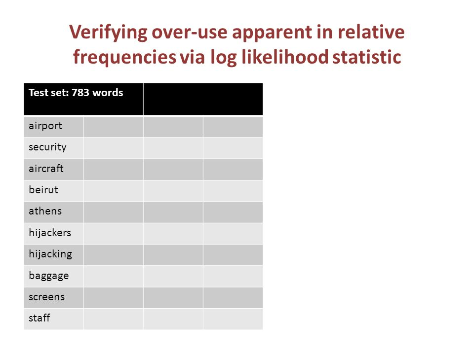 Verifying over-use apparent in relative frequencies via log likelihood statistic Test set: 783 words airport security aircraft beirut athens hijackers hijacking baggage screens staff airport:41.28 security:33.36 aircraft:16.80 athens:12.83 beirut:11.69 hijacking:10.27 hijackers:8.21 staff:7.70 TWA: 7.70 screens:7.70 baggage:7.70 sometimes:7.40 did:6.70 an:6.66