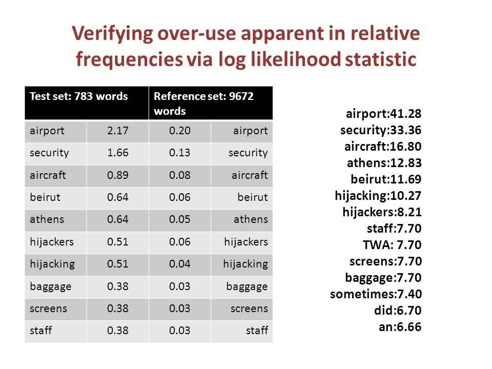 Verifying over-use apparent in relative frequencies via log likelihood statistic Test set: 783 wordsReference set: 9672 words airport2.170.20airport security1.660.13security aircraft0.890.08aircraft beirut0.640.06beirut athens0.640.05athens hijackers0.510.06hijackers hijacking0.510.04hijacking baggage0.380.03baggage screens0.380.03screens staff0.380.03staff airport:41.28 security:33.36 aircraft:16.80 athens:12.83 beirut:11.69 hijacking:10.27 hijackers:8.21 staff:7.70 TWA: 7.70 screens:7.70 baggage:7.70 sometimes:7.40 did:6.70 an:6.66
