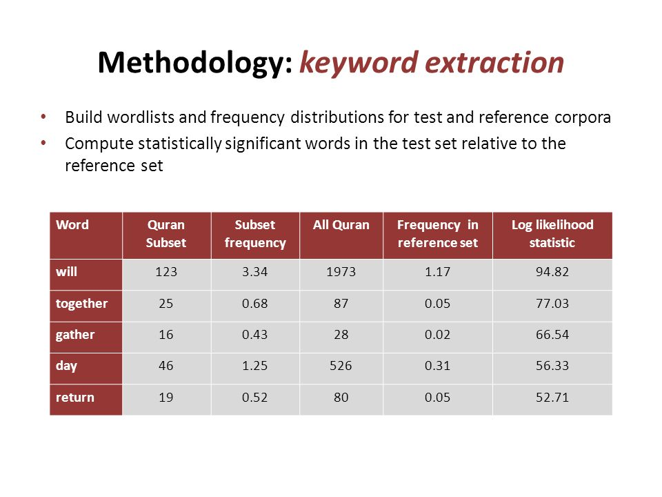 Methodology: keyword extraction Build wordlists and frequency distributions for test and reference corpora Compute statistically significant words in the test set relative to the reference set WordQuran Subset Subset frequency All QuranFrequency in reference set Log likelihood statistic will1233.3419731.1794.82 together250.68870.0577.03 gather160.43280.0266.54 day461.255260.3156.33 return190.52800.0552.71