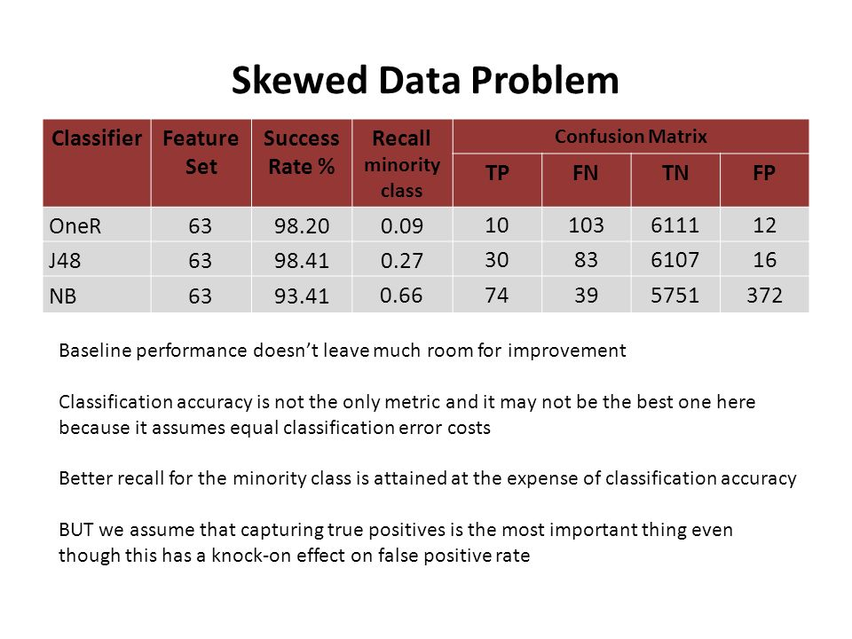 Skewed Data Problem ClassifierFeature Set Success Rate % Recall minority class Confusion Matrix TPFNTNFP OneR6398.200.09 10103611112 J486398.410.27 3083610716 NB6393.41 0.66 74395751372 Baseline performance doesnt leave much room for improvement Classification accuracy is not the only metric and it may not be the best one here because it assumes equal classification error costs Better recall for the minority class is attained at the expense of classification accuracy BUT we assume that capturing true positives is the most important thing even though this has a knock-on effect on false positive rate