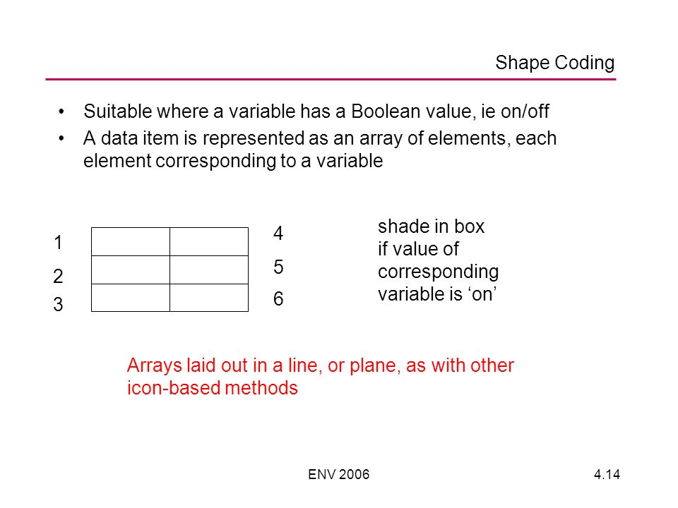 ENV 20064.14 Suitable where a variable has a Boolean value, ie on/off A data item is represented as an array of elements, each element corresponding to a variable 1 2 3 4 5 6 shade in box if value of corresponding variable is on Arrays laid out in a line, or plane, as with other icon-based methods Shape Coding