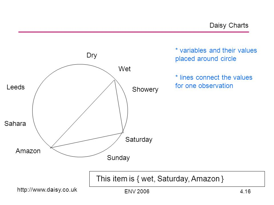 ENV 20064.16 Dry Wet Showery Saturday Sunday Leeds Sahara Amazon * variables and their values placed around circle * lines connect the values for one observation This item is { wet, Saturday, Amazon } http://www.daisy.co.uk Daisy Charts