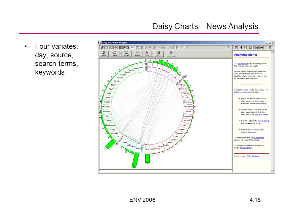 ENV 20064.18 Daisy Charts – News Analysis Four variates: day, source, search terms, keywords
