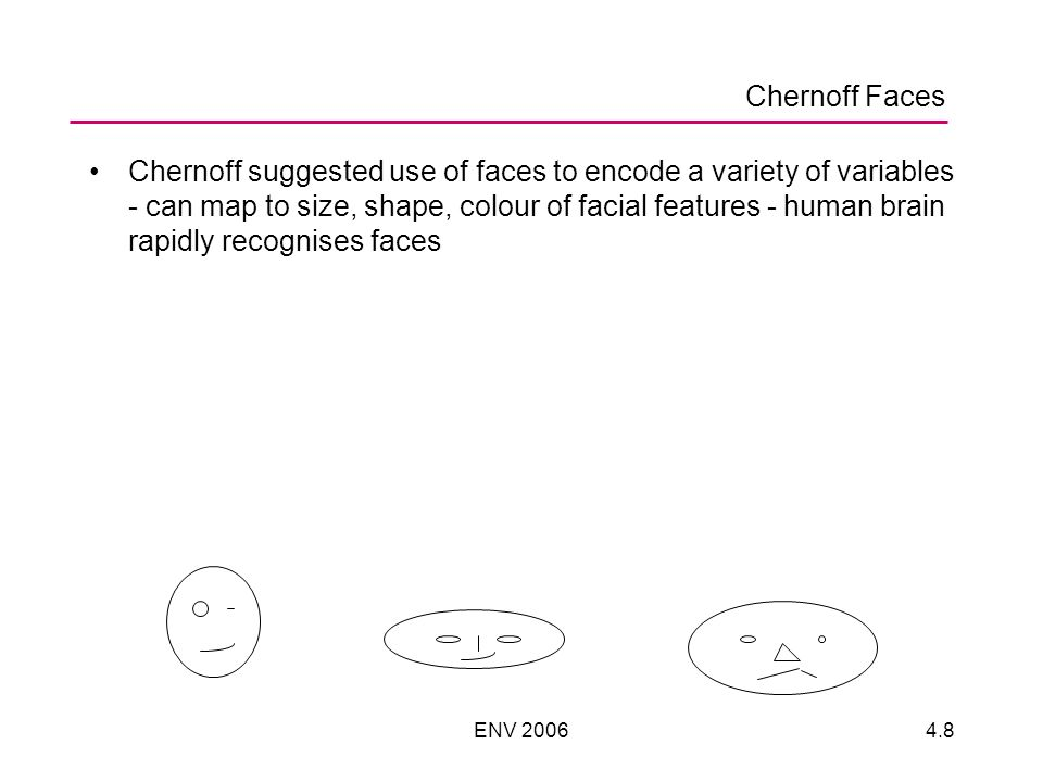 ENV 20064.8 Chernoff suggested use of faces to encode a variety of variables - can map to size, shape, colour of facial features - human brain rapidly recognises faces Chernoff Faces
