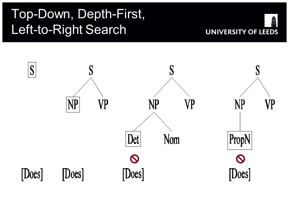 Top-Down, Depth-First, Left-to-Right Search