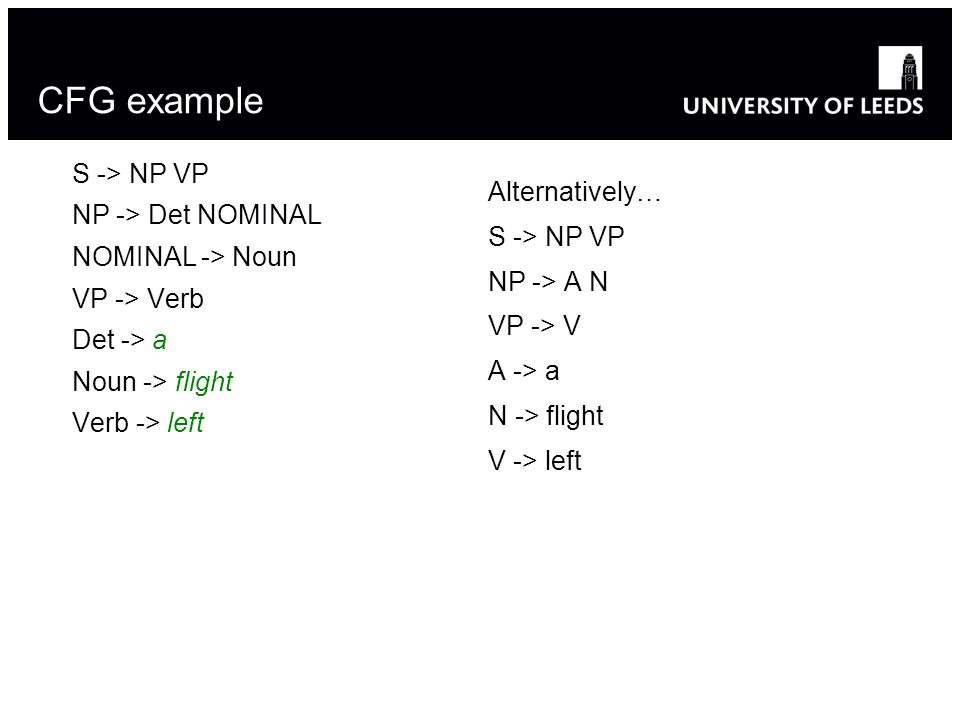 CFG example S -> NP VP NP -> Det NOMINAL NOMINAL -> Noun VP -> Verb Det -> a Noun -> flight Verb -> left Alternatively… S -> NP VP NP -> A N VP -> V A -> a N -> flight V -> left