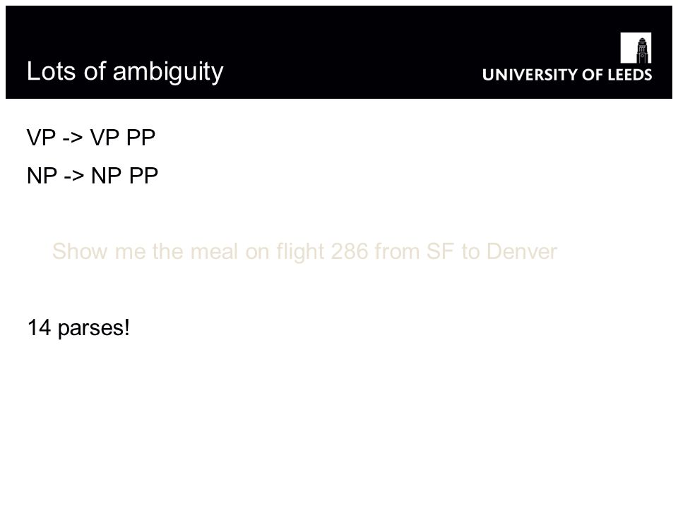 Lots of ambiguity VP -> VP PP NP -> NP PP Show me the meal on flight 286 from SF to Denver 14 parses!