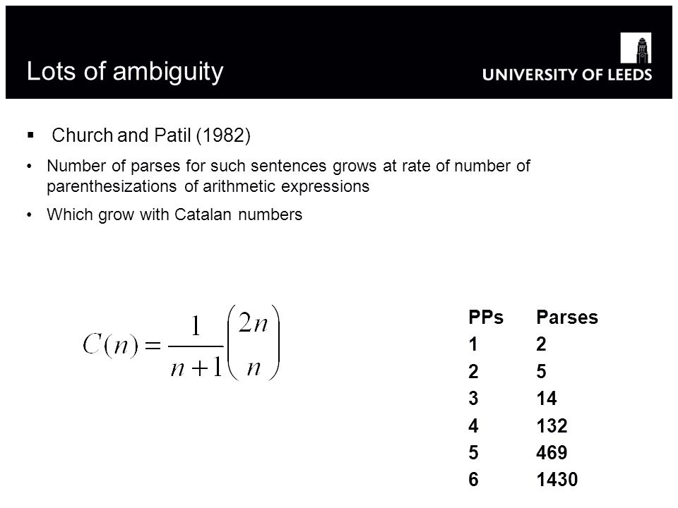 Lots of ambiguity Church and Patil (1982) Number of parses for such sentences grows at rate of number of parenthesizations of arithmetic expressions Which grow with Catalan numbers PPs Parses 12 25 314 4132 5469 61430