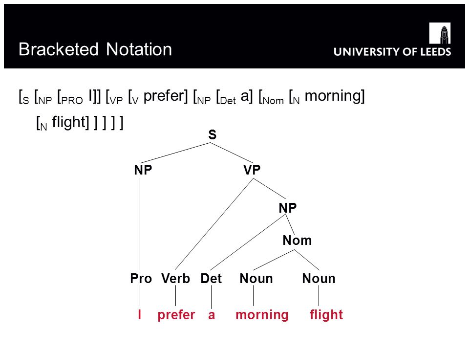 Bracketed Notation [ S [ NP [ PRO I]] [ VP [ V prefer] [ NP [ Det a] [ Nom [ N morning] [ N flight] ] ] ] ] S NPVP NP VerbPro Nom DetNoun Iprefermorningaflight