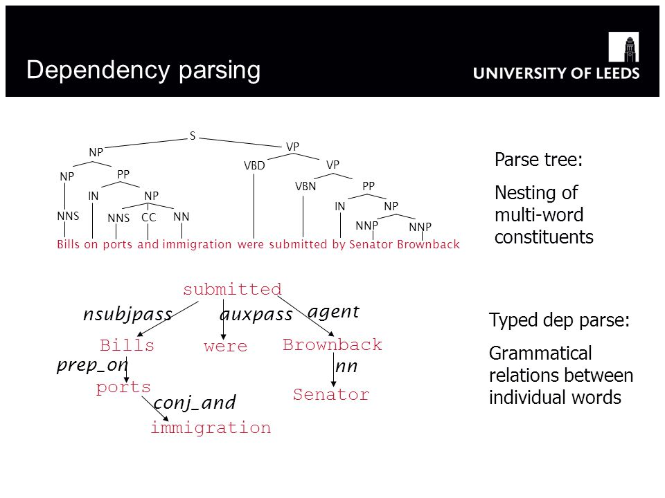 Dependency parsing Bills on ports and immigration were submitted by Senator Brownback NP S NNP PP IN VP VBN VBD NN CC NNS NPIN NP PP NNS submitted Bills were Brownback Senator nsubjpass auxpass agent nn prep_on ports immigration conj_and Parse tree: Nesting of multi-word constituents Typed dep parse: Grammatical relations between individual words
