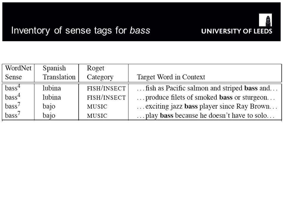 Inventory of sense tags for bass