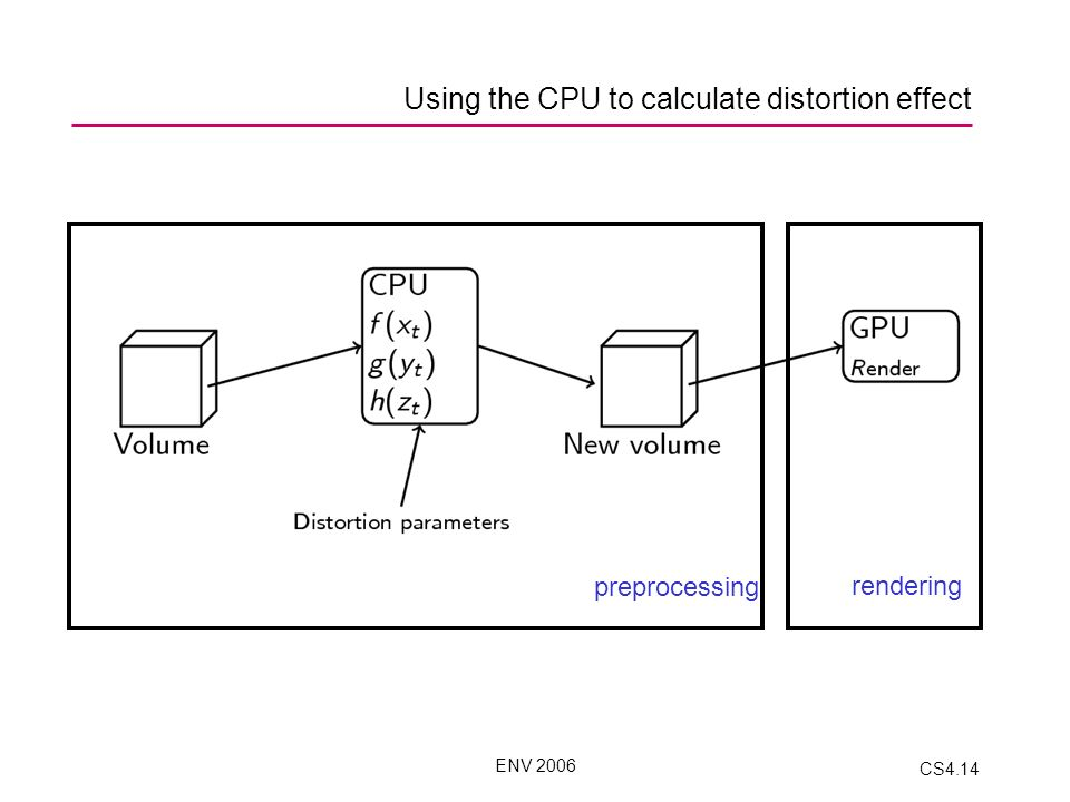 ENV 2006 CS4.14 Using the CPU to calculate distortion effect preprocessing rendering