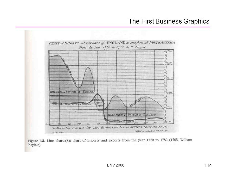 ENV 2006 1.19 The First Business Graphics