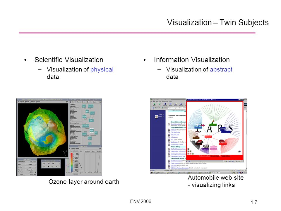 ENV 2006 1.7 Visualization – Twin Subjects Scientific Visualization –Visualization of physical data Information Visualization –Visualization of abstract data Ozone layer around earth Automobile web site - visualizing links