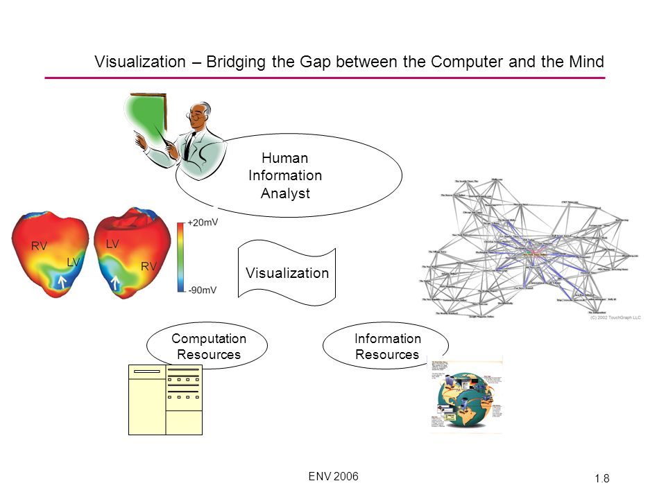ENV 2006 1.8 Visualization – Bridging the Gap between the Computer and the Mind Visualization Human Information Analyst Computation Resources Information Resources