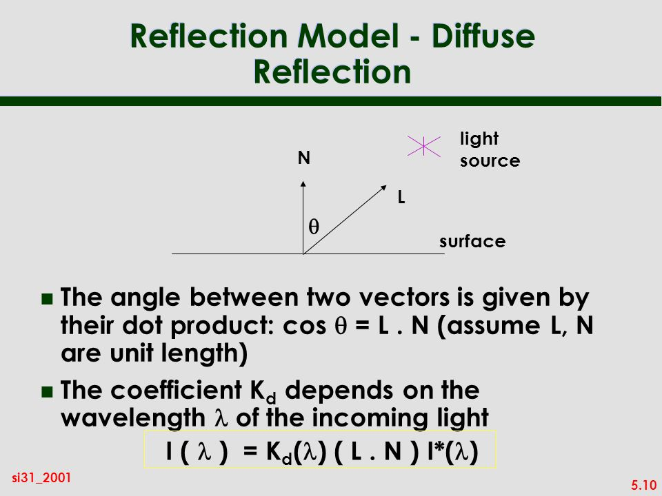 5.10 si31_2001 Reflection Model - Diffuse Reflection The angle between two vectors is given by their dot product: cos = L.