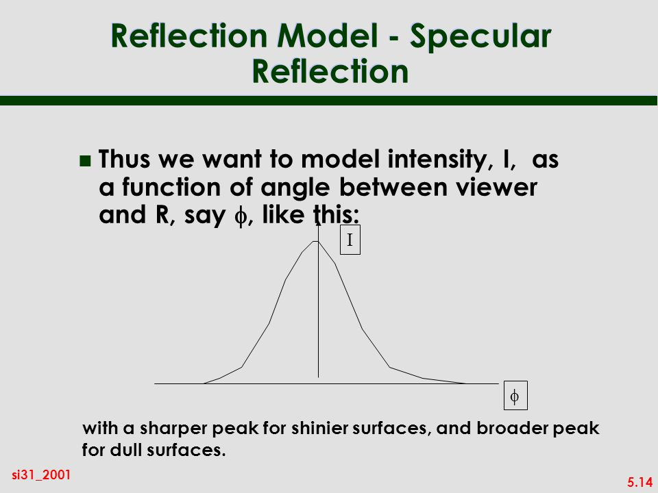 5.14 si31_2001 Reflection Model - Specular Reflection Thus we want to model intensity, I, as a function of angle between viewer and R, say, like this: I with a sharper peak for shinier surfaces, and broader peak for dull surfaces.