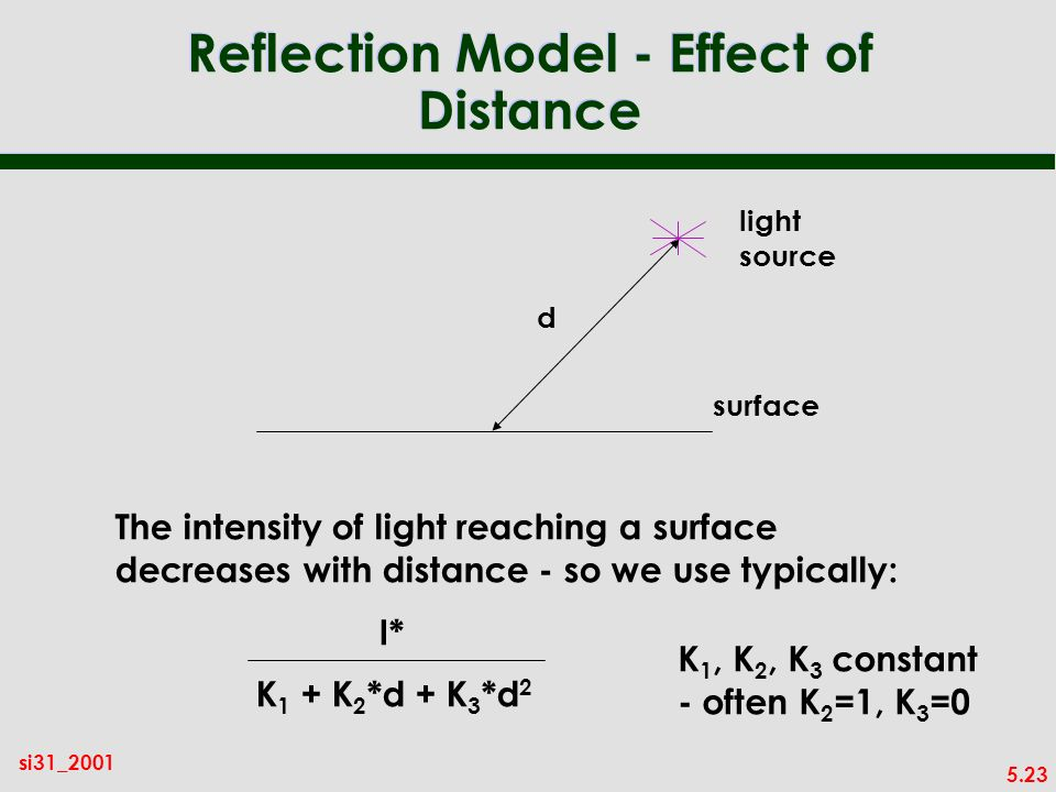 5.23 si31_2001 Reflection Model - Effect of Distance light source surface d The intensity of light reaching a surface decreases with distance - so we use typically: I* K 1 + K 2 *d + K 3 *d 2 K 1, K 2, K 3 constant - often K 2 =1, K 3 =0