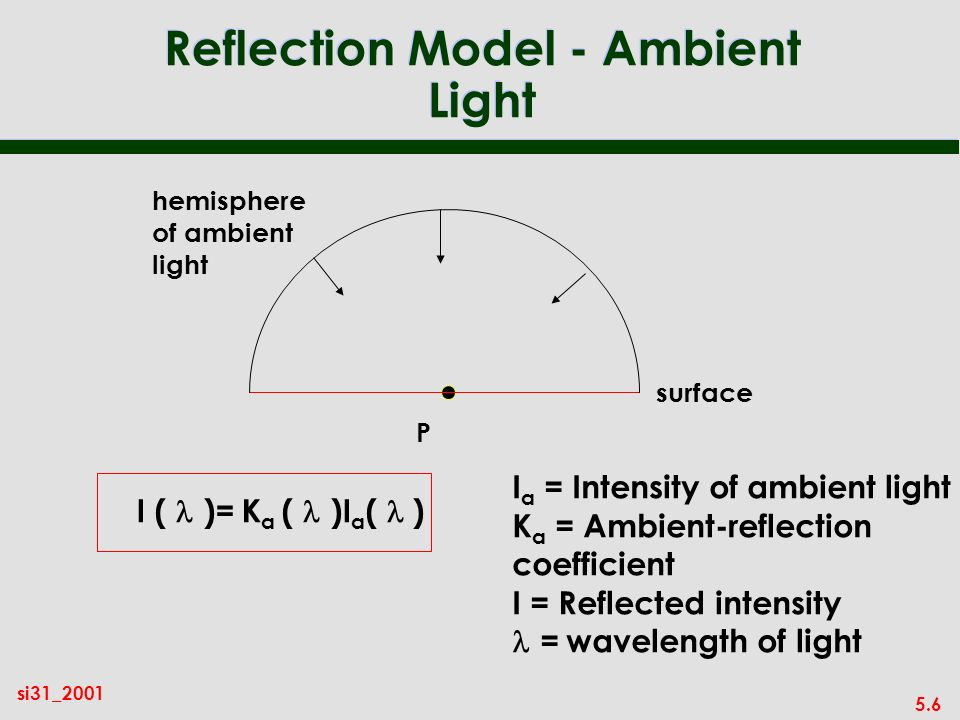5.6 si31_2001 Reflection Model - Ambient Light surface I ( )= K a ( )I a ( ) I a = Intensity of ambient light K a = Ambient-reflection coefficient I = Reflected intensity = wavelength of light hemisphere of ambient light P