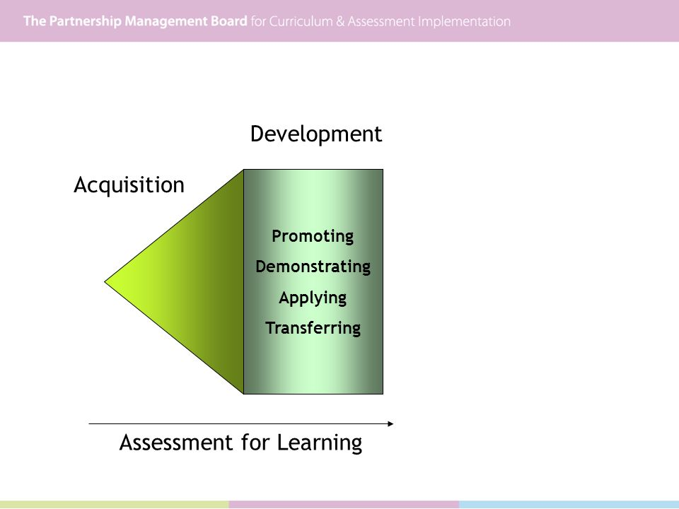 Acquisition Development Promoting Demonstrating Applying Transferring Assessment for Learning