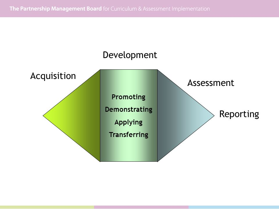 Assessment Reporting Acquisition Development Promoting Demonstrating Applying Transferring