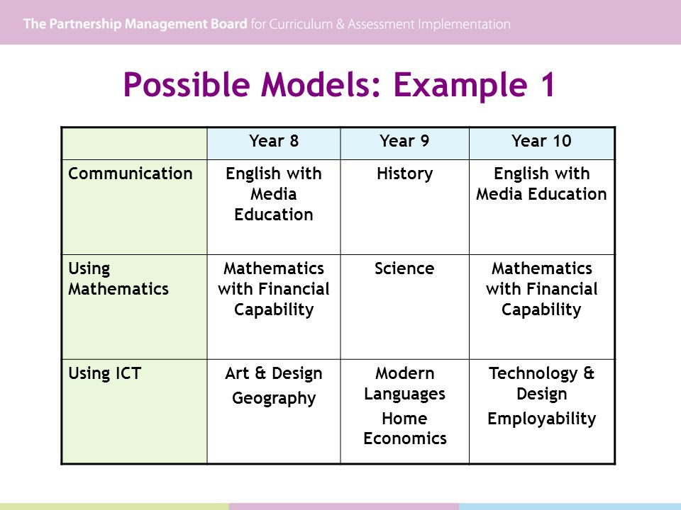 Possible Models: Example 1 Year 8Year 9Year 10 CommunicationEnglish with Media Education HistoryEnglish with Media Education Using Mathematics Mathematics with Financial Capability ScienceMathematics with Financial Capability Using ICTArt & Design Geography Modern Languages Home Economics Technology & Design Employability