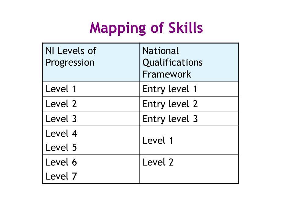 Mapping of Skills NI Levels of Progression National Qualifications Framework Level 1Entry level 1 Level 2Entry level 2 Level 3Entry level 3 Level 4 Level 5 Level 1 Level 6 Level 7 Level 2