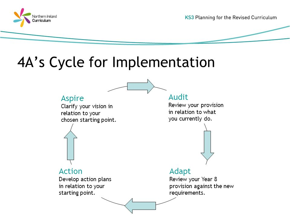 4As Cycle for Implementation Aspire Clarify your vision in relation to your chosen starting point.