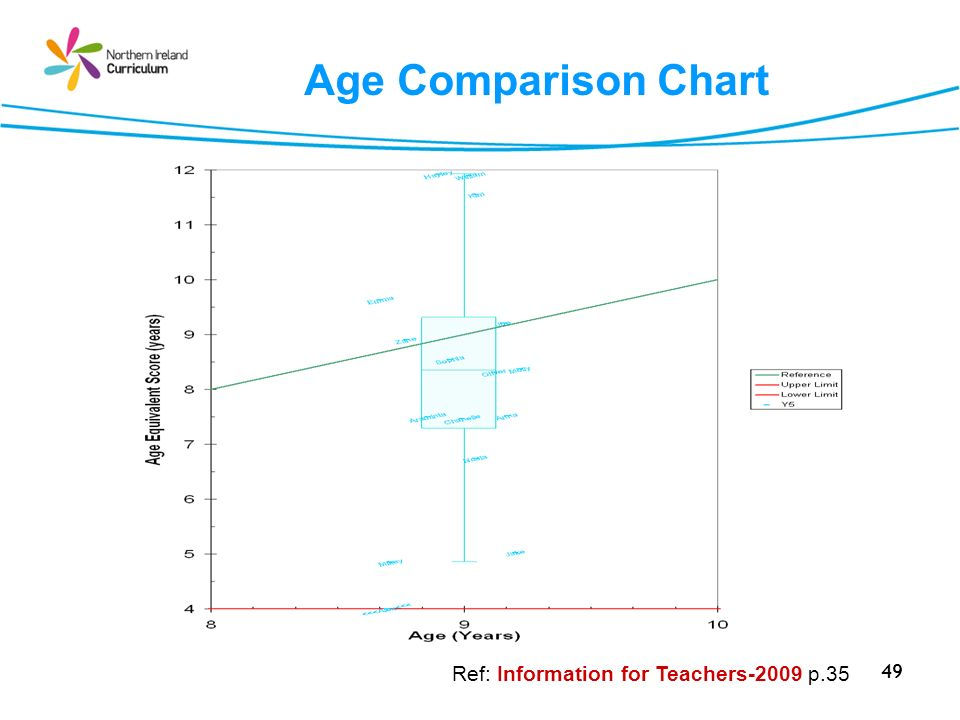 49 Age Comparison Chart Ref: Information for Teachers-2009 p.35