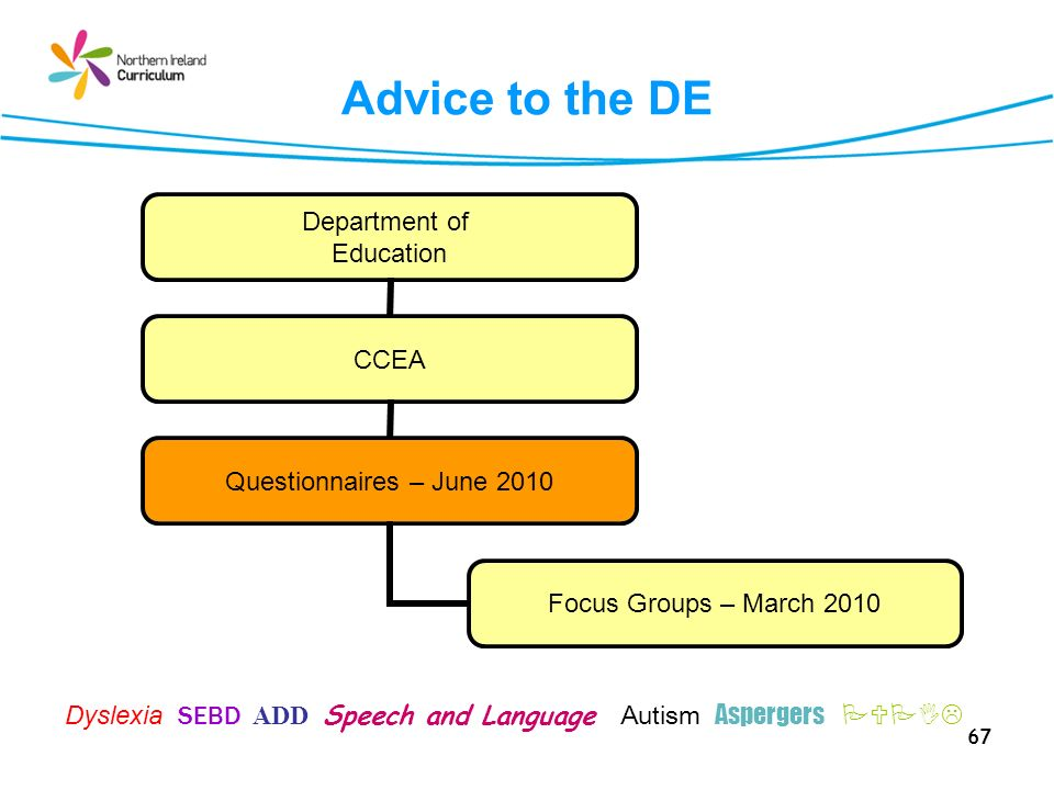 67 Advice to the DE Department of Education CCEA Questionnaires – June 2010 Focus Groups – March 2010 Dyslexia SEBD ADD Speech and Language Autism Aspergers