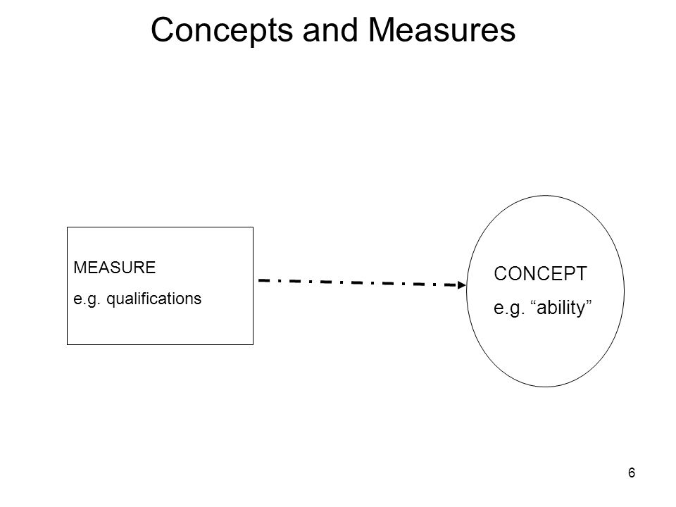6 Concepts and Measures CONCEPT e.g. ability MEASURE e.g. qualifications