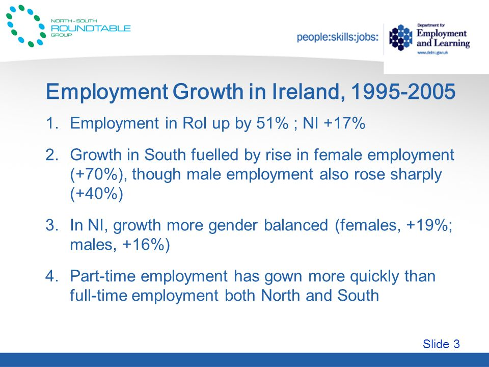 Slide 3 Employment Growth in Ireland, 1995-2005 1.Employment in RoI up by 51% ; NI +17% 2.Growth in South fuelled by rise in female employment (+70%), though male employment also rose sharply (+40%) 3.In NI, growth more gender balanced (females, +19%; males, +16%) 4.Part-time employment has gown more quickly than full-time employment both North and South