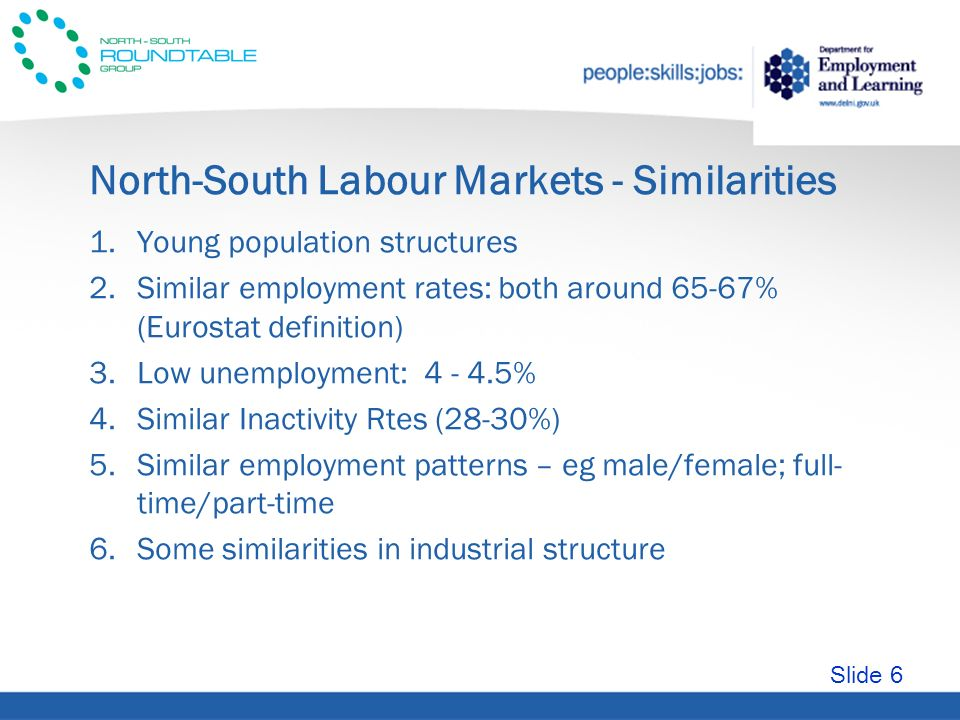 Slide 6 North-South Labour Markets - Similarities 1.Young population structures 2.Similar employment rates: both around 65-67% (Eurostat definition) 3.Low unemployment: 4 - 4.5% 4.Similar Inactivity Rtes (28-30%) 5.Similar employment patterns – eg male/female; full- time/part-time 6.Some similarities in industrial structure