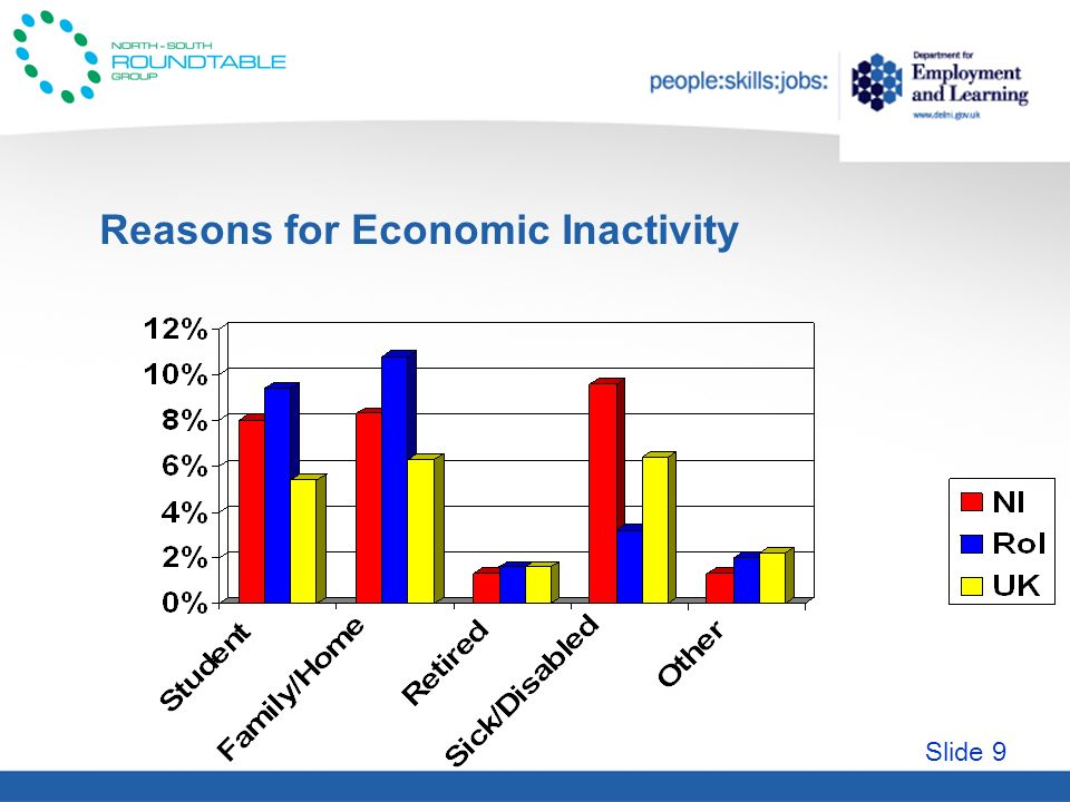 Slide 9 Reasons for Economic Inactivity