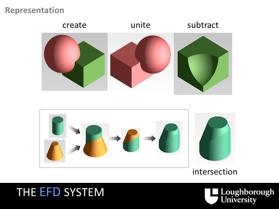 Representation createunitesubtract intersection THE EFD SYSTEM