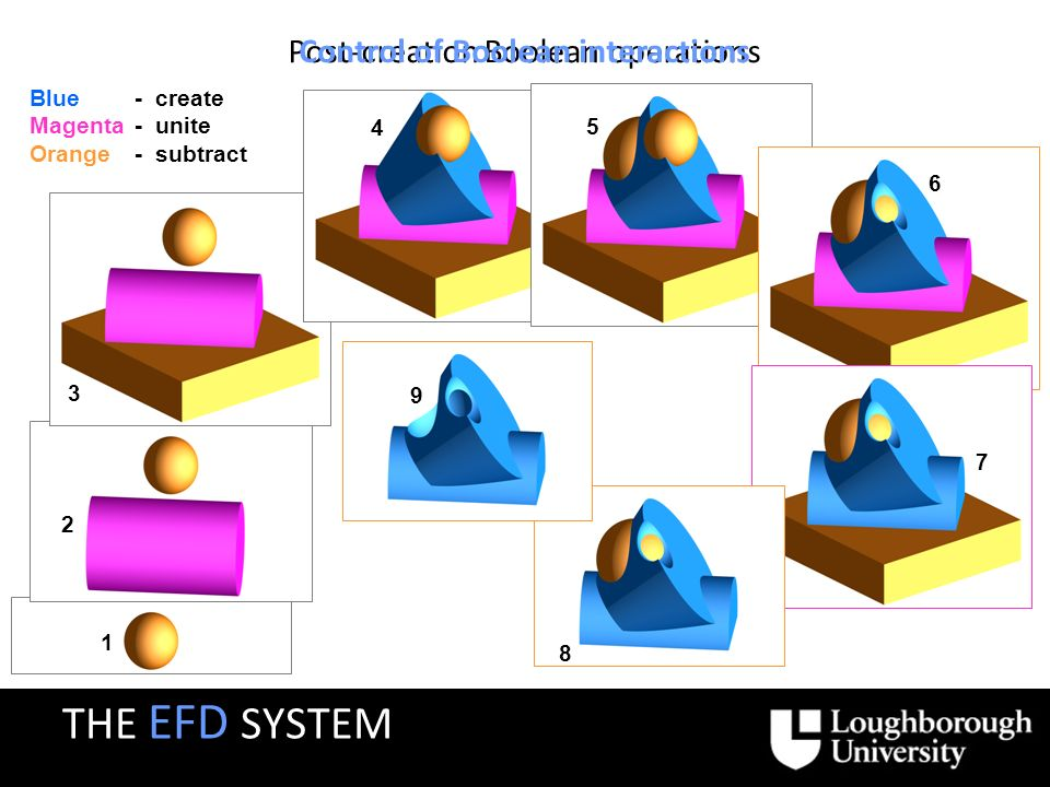 Post-creation Boolean operations Control of Boolean interactions 1 2 3 4 Blue- create Magenta- unite Orange- subtract 5 9 6 7 8 THE EFD SYSTEM
