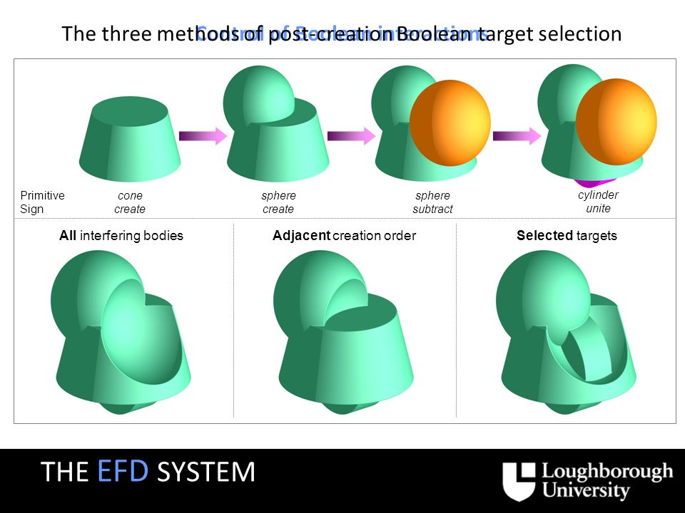 Control of Boolean interactions All interfering bodiesSelected targetsAdjacent creation order cone create sphere create sphere subtract cylinder unite Primitive Sign The three methods of post-creation Boolean target selection THE EFD SYSTEM