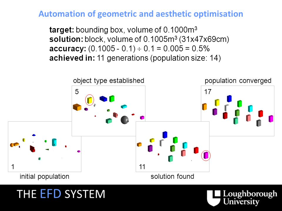Automation of geometric and aesthetic optimisation 1 initial population 17 population converged 5 object type established 11 solution found target: bounding box, volume of 0.1000m 3 solution: block, volume of 0.1005m 3 (31x47x69cm) achieved in: 11 generations (population size: 14) accuracy: (0.1005 - 0.1) 0.1 = 0.005 = 0.5% THE EFD SYSTEM