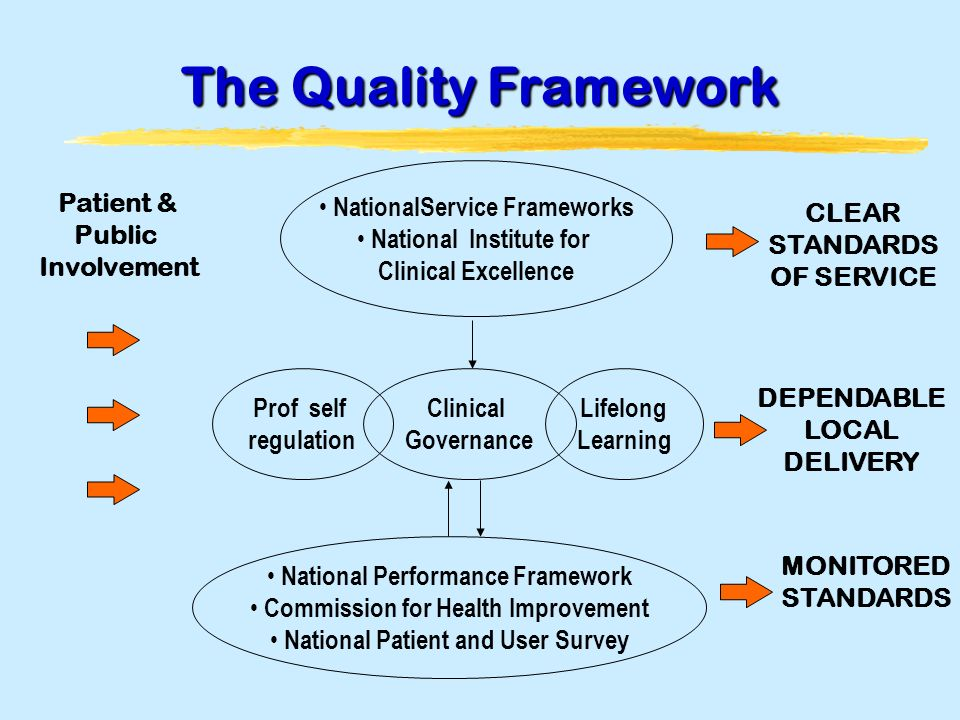 The Quality Framework MONITORED STANDARDS Prof self regulation Lifelong Learning National Performance Framework Commission for Health Improvement National Patient and User Survey NationalService Frameworks National Institute for Clinical Excellence Clinical Governance Patient & Public Involvement CLEAR STANDARDS OF SERVICE DEPENDABLE LOCAL DELIVERY