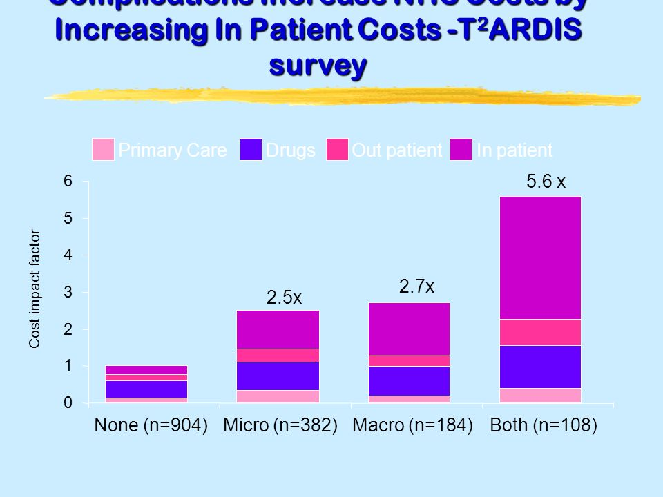 Complications Increase NHS Costs by Increasing In Patient Costs -T 2 ARDIS survey 0 1 2 3 4 5 6 None (n=904)Micro (n=382)Macro (n=184)Both (n=108) Cost impact factor Primary CareDrugsOut patientIn patient 2.5x 2.7x 5.6 x