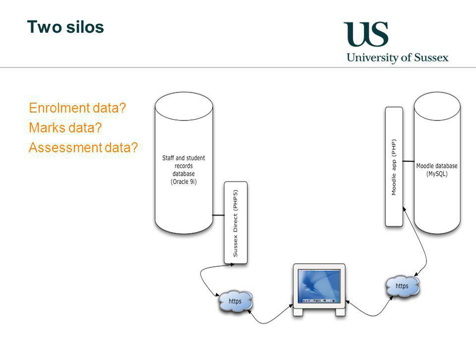 Two silos Enrolment data Marks data Assessment data