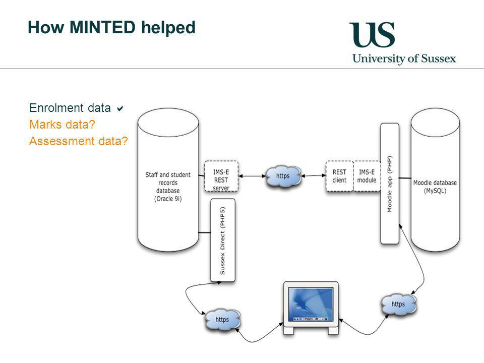 How MINTED helped Enrolment data Marks data Assessment data