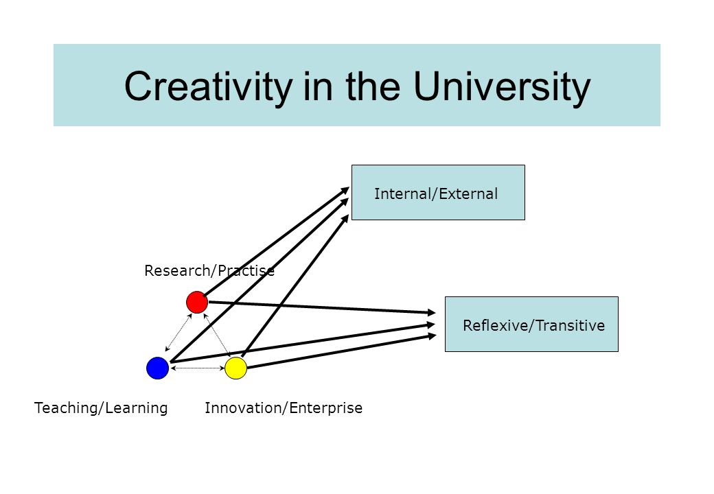Research/Practise Teaching/LearningInnovation/Enterprise Internal/ExternalReflexive/Transitive Creativity in the University