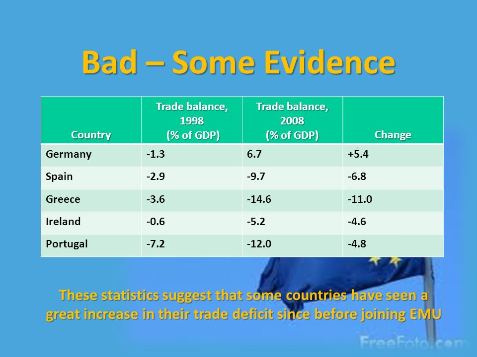Bad – Some Evidence Country Trade balance, 1998 (% of GDP) (% of GDP) Trade balance, 2008 (% of GDP) Change Germany-1.36.7+5.4 Spain-2.9-9.7-6.8 Greece-3.6-14.6-11.0 Ireland-0.6-5.2-4.6 Portugal-7.2-12.0-4.8 These statistics suggest that some countries have seen a great increase in their trade deficit since before joining EMU