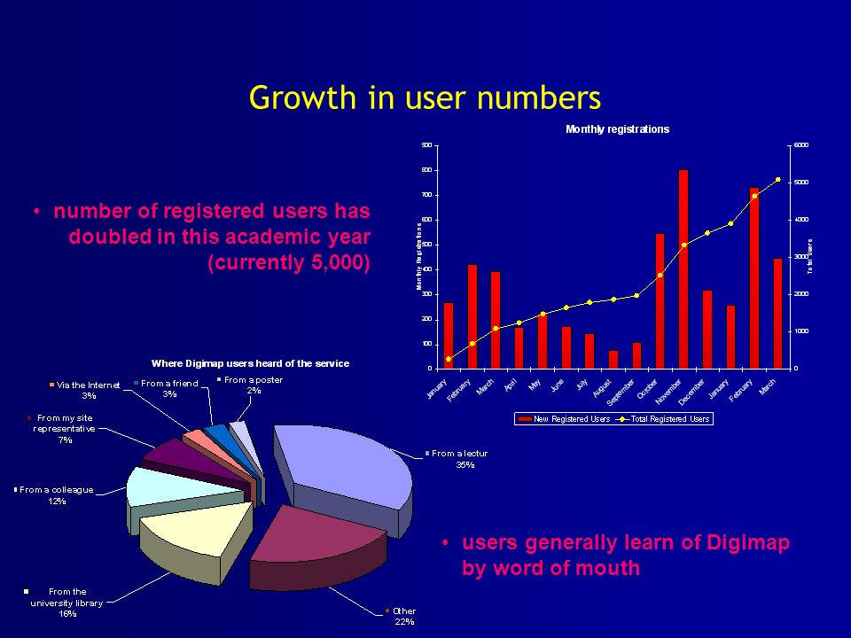Growth in user numbers users generally learn of Digimap by word of mouth number of registered users has doubled in this academic year (currently 5,000)