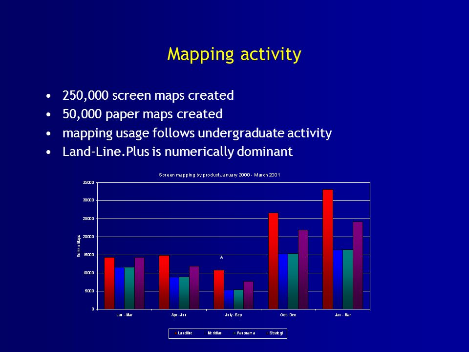Mapping activity 250,000 screen maps created 50,000 paper maps created mapping usage follows undergraduate activity Land-Line.Plus is numerically dominant