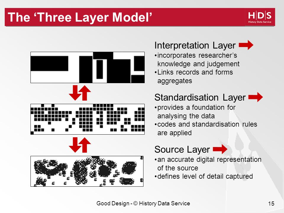 Good Design - © History Data Service 15 The Three Layer Model Standardisation Layer provides a foundation for analysing the data codes and standardisation rules are applied Source Layer an accurate digital representation of the source defines level of detail captured Interpretation Layer incorporates researchers knowledge and judgement Links records and forms aggregates