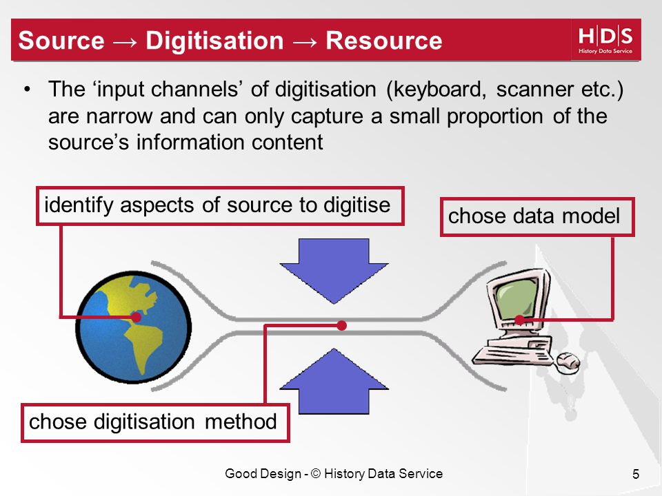 Good Design - © History Data Service 5 Source Digitisation Resource The input channels of digitisation (keyboard, scanner etc.) are narrow and can only capture a small proportion of the sources information content identify aspects of source to digitise chose digitisation method chose data model
