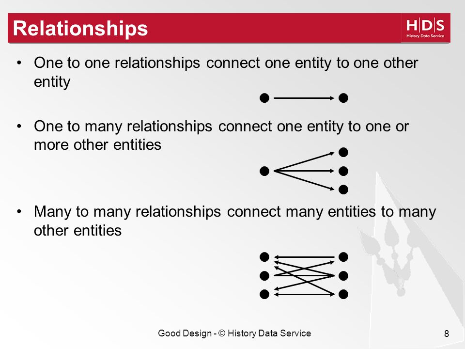 Good Design - © History Data Service 8 Relationships One to one relationships connect one entity to one other entity One to many relationships connect one entity to one or more other entities Many to many relationships connect many entities to many other entities